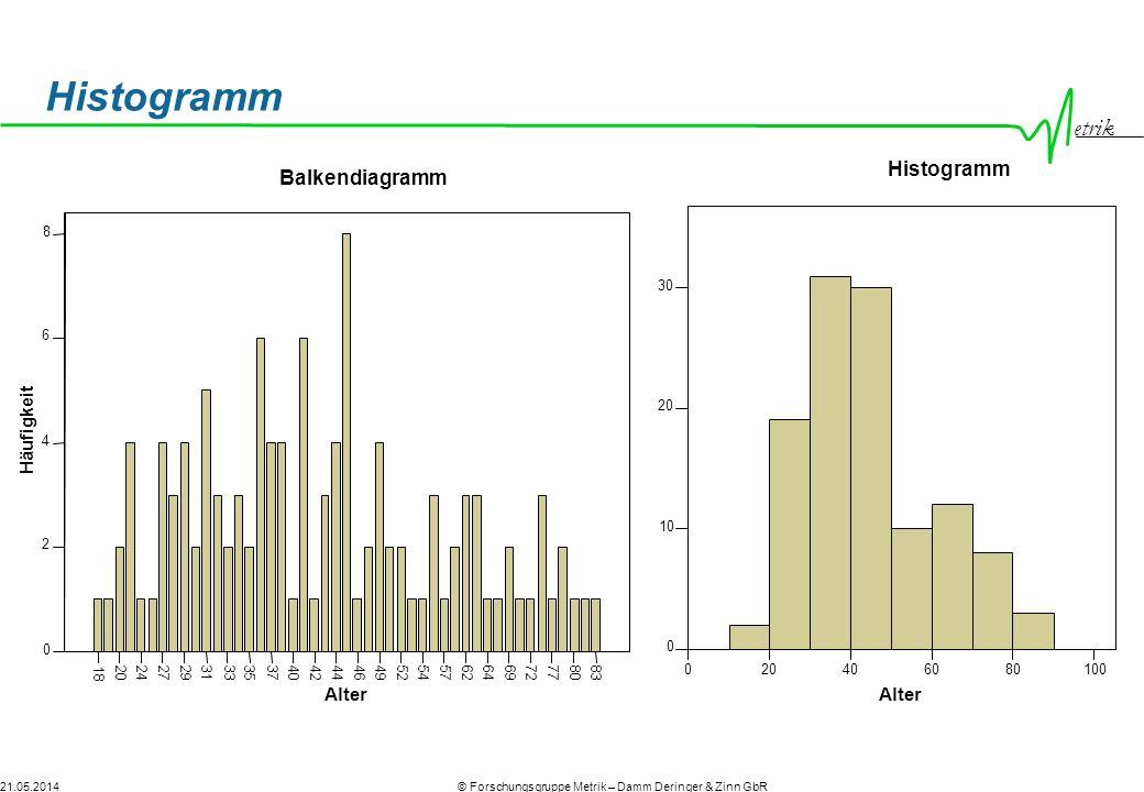 Histogramm Histogramm Balkendiagramm Alter Alter Häufigkeit 20 40 60