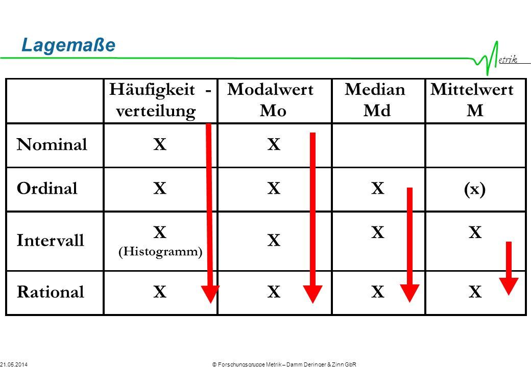 Lagemaße Häufigkeit - Modalwert Mo Median Md Mittelwert M verteilung