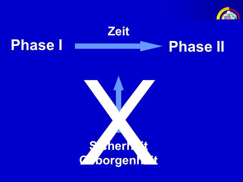 Zeit Phase I Phase II X Entwarnung Sicherheit Geborgenheit