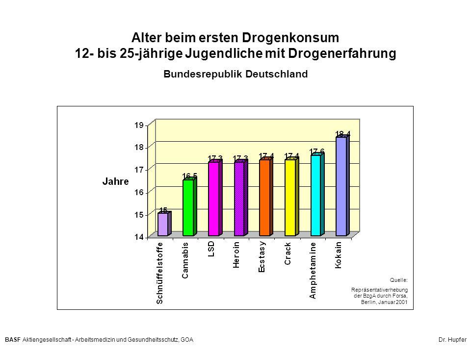 Alter beim ersten Drogenkonsum 12- bis 25-jährige Jugendliche mit Drogenerfahrung Bundesrepublik Deutschland