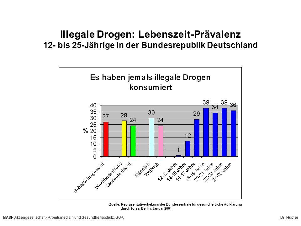 Illegale Drogen: Lebenszeit-Prävalenz 12- bis 25-Jährige in der Bundesrepublik Deutschland