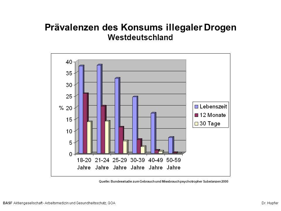 Prävalenzen des Konsums illegaler Drogen Westdeutschland