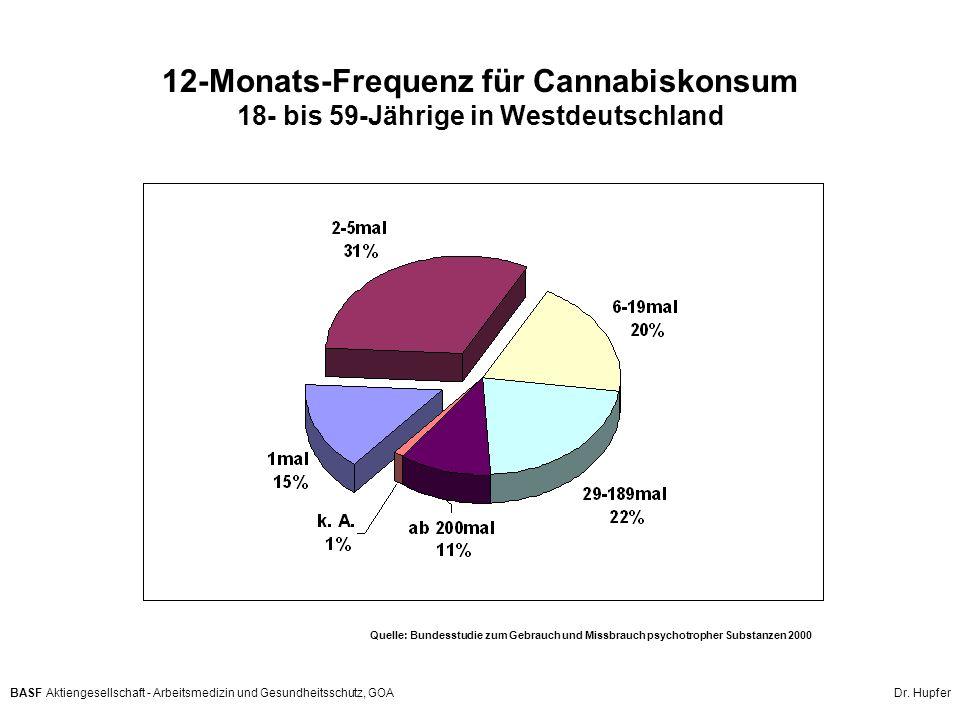 12-Monats-Frequenz für Cannabiskonsum 18- bis 59-Jährige in Westdeutschland