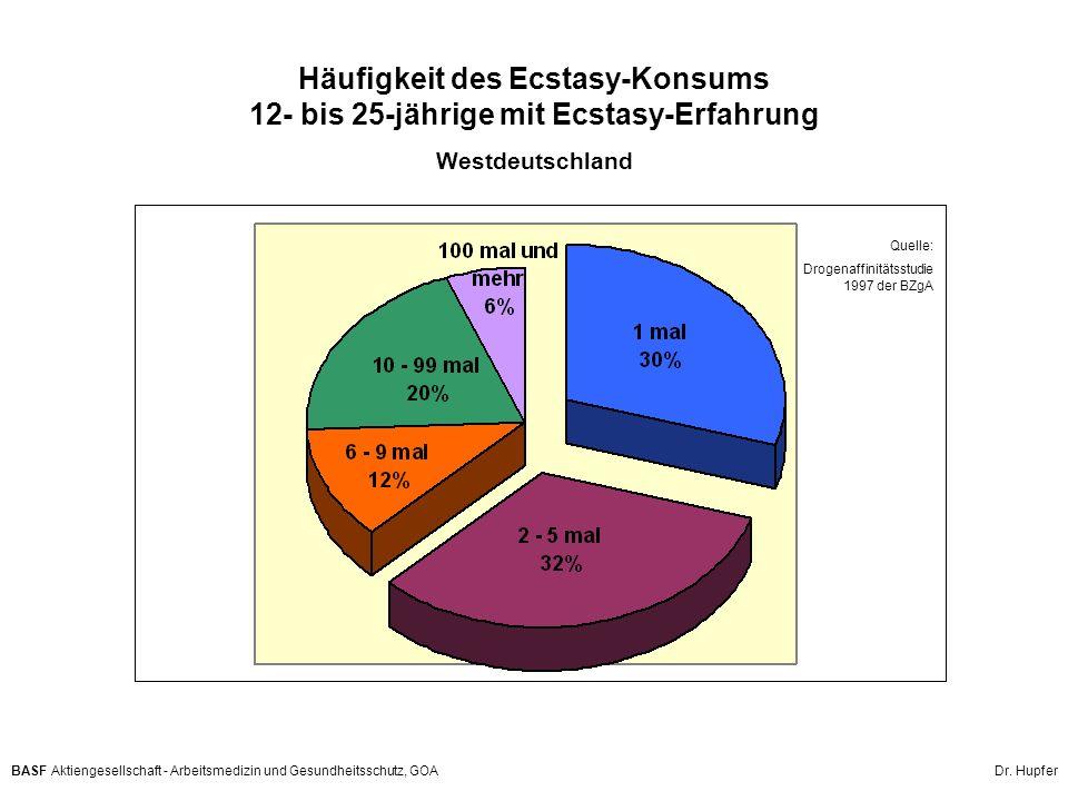 Häufigkeit des Ecstasy-Konsums 12- bis 25-jährige mit Ecstasy-Erfahrung Westdeutschland