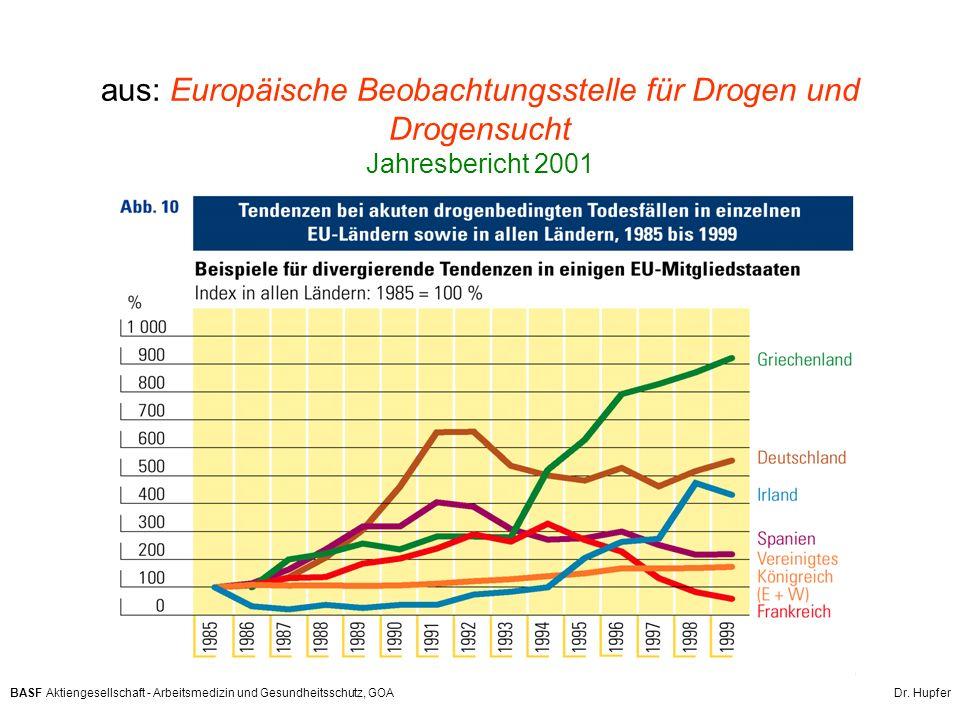 aus: Europäische Beobachtungsstelle für Drogen und Drogensucht Jahresbericht 2001