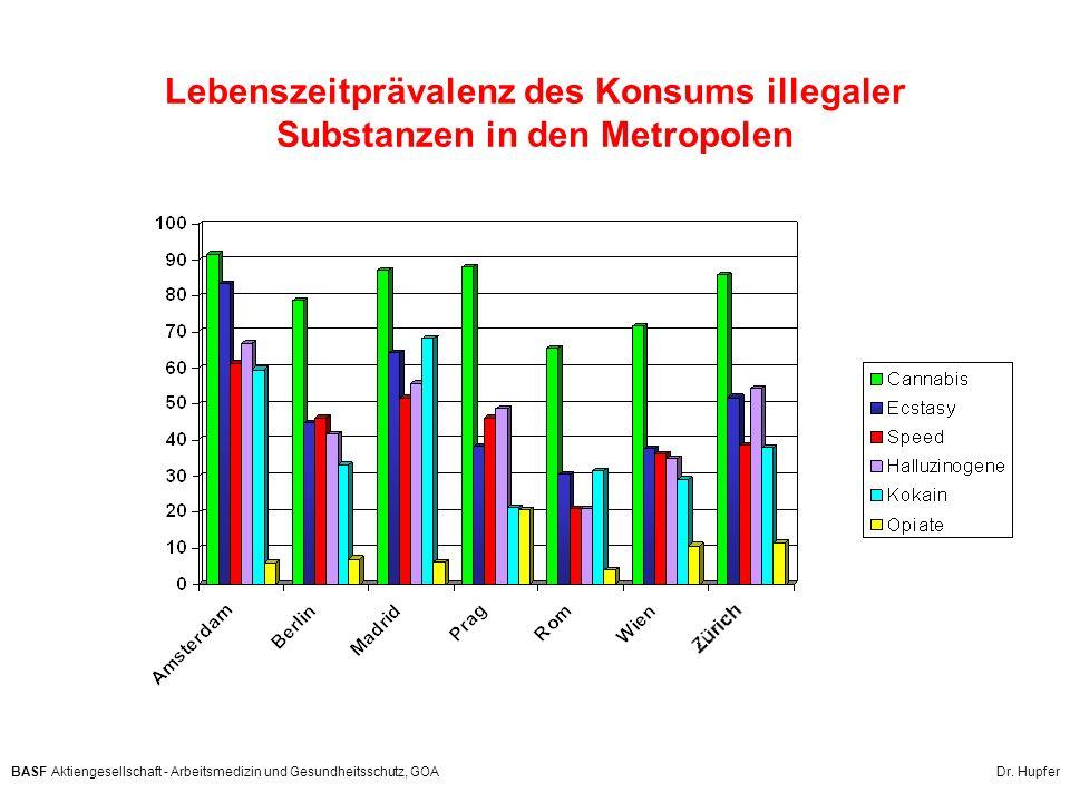 Lebenszeitprävalenz des Konsums illegaler Substanzen in den Metropolen