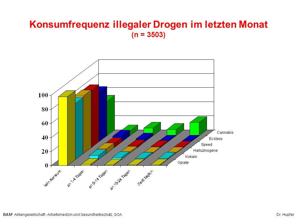 Konsumfrequenz illegaler Drogen im letzten Monat (n = 3503)