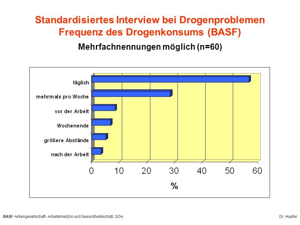 Standardisiertes Interview bei Drogenproblemen Frequenz des Drogenkonsums (BASF) Mehrfachnennungen möglich (n=60)