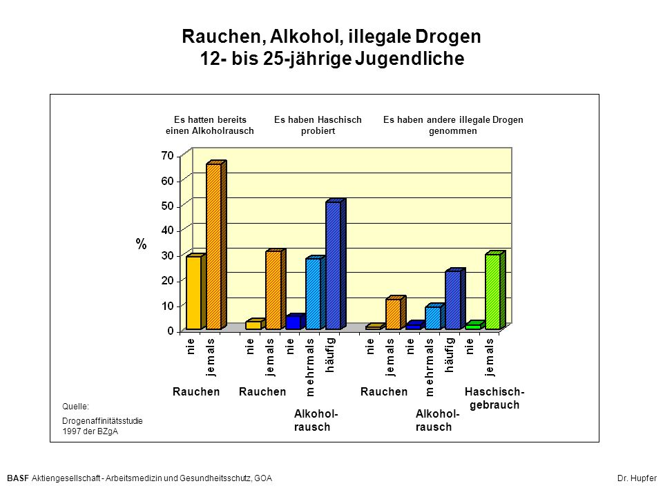 Rauchen, Alkohol, illegale Drogen 12- bis 25-jährige Jugendliche