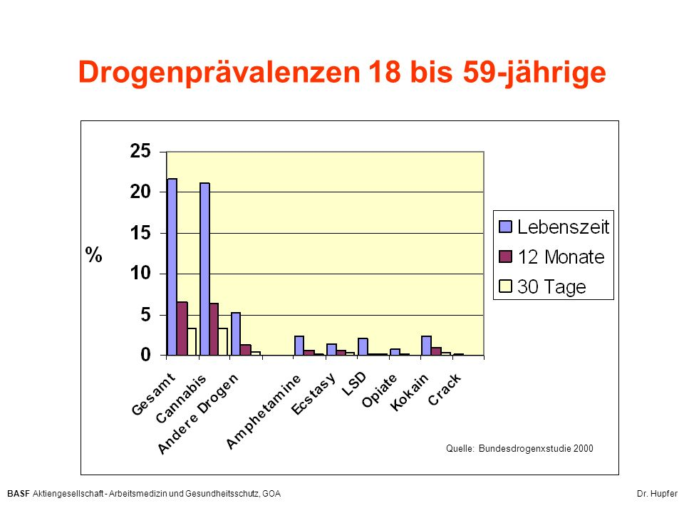 Drogenprävalenzen 18 bis 59-jährige
