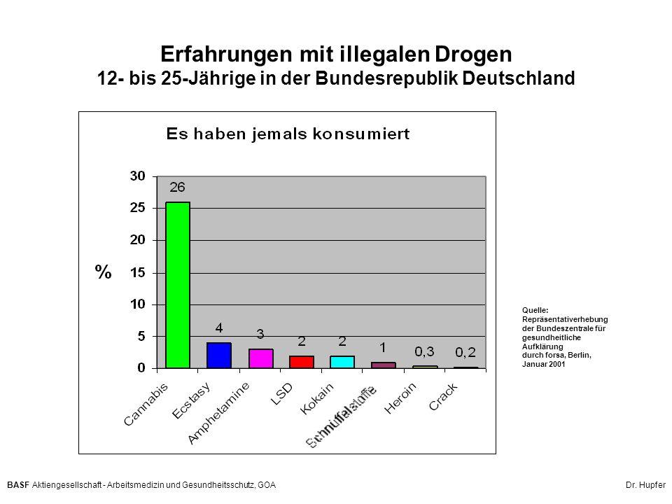 Erfahrungen mit illegalen Drogen 12- bis 25-Jährige in der Bundesrepublik Deutschland