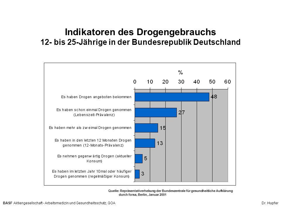 Indikatoren des Drogengebrauchs 12- bis 25-Jährige in der Bundesrepublik Deutschland