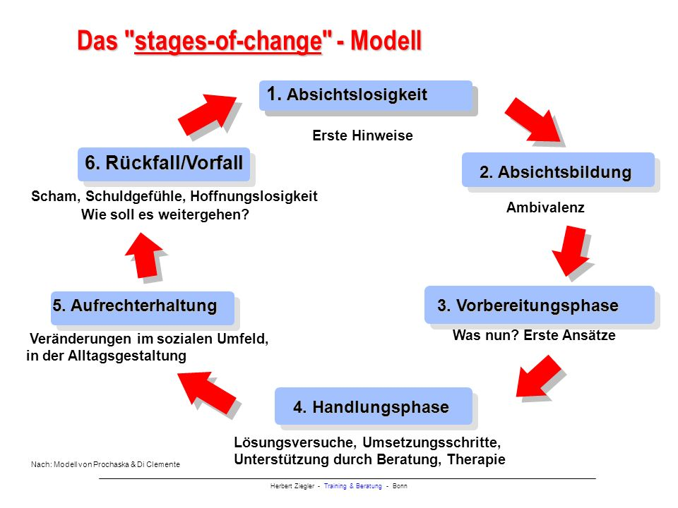 Das stages-of-change - Modell
