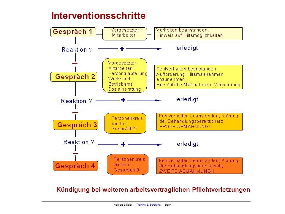 Interventionsschritte
