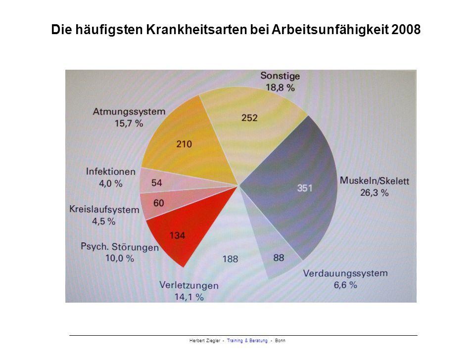 Die häufigsten Krankheitsarten bei Arbeitsunfähigkeit 2008