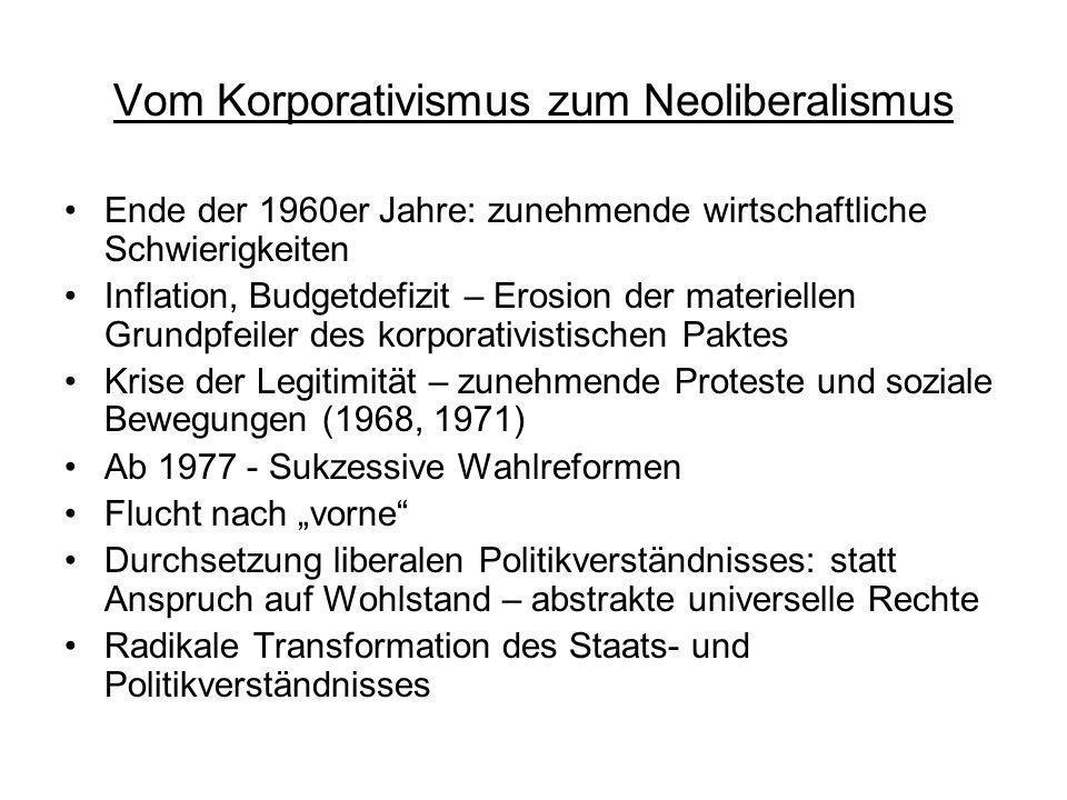 Vom Korporativismus zum Neoliberalismus