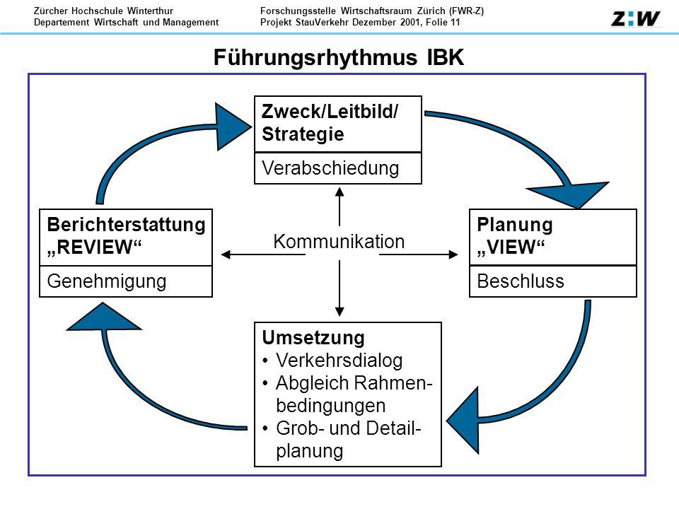 Führungsrhythmus IBK Zweck/Leitbild/ Strategie Verabschiedung