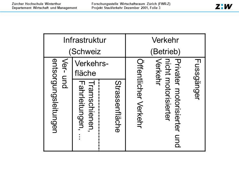 Infrastruktur (Schweiz. Verkehr. (Betrieb) Ver- und entsorgungsleitungen. Verkehrs-fläche. Öffentlicher Verkehr.