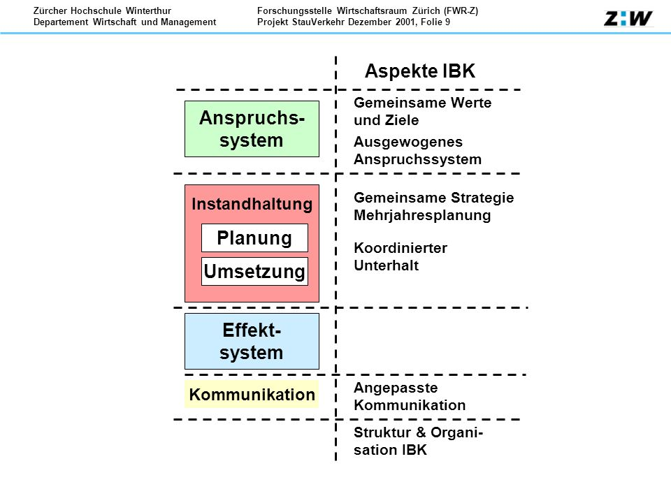 Anspruchs- system Planung Umsetzung Effekt- system