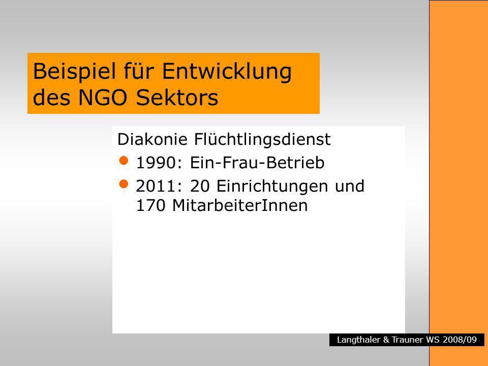 Beispiel für Entwicklung des NGO Sektors