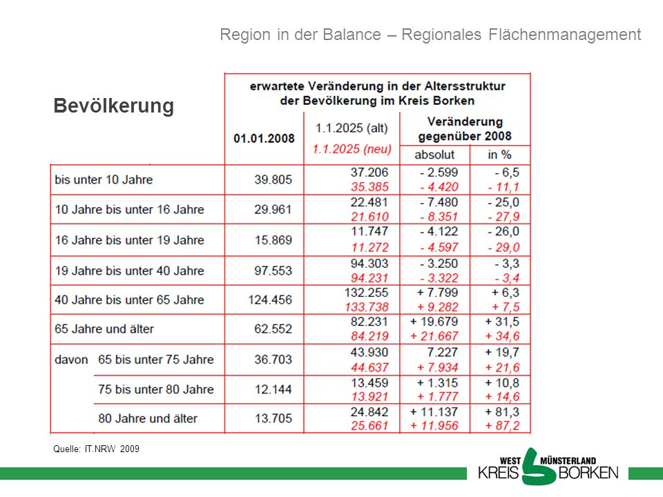 Bevölkerung Region in der Balance – Regionales Flächenmanagement