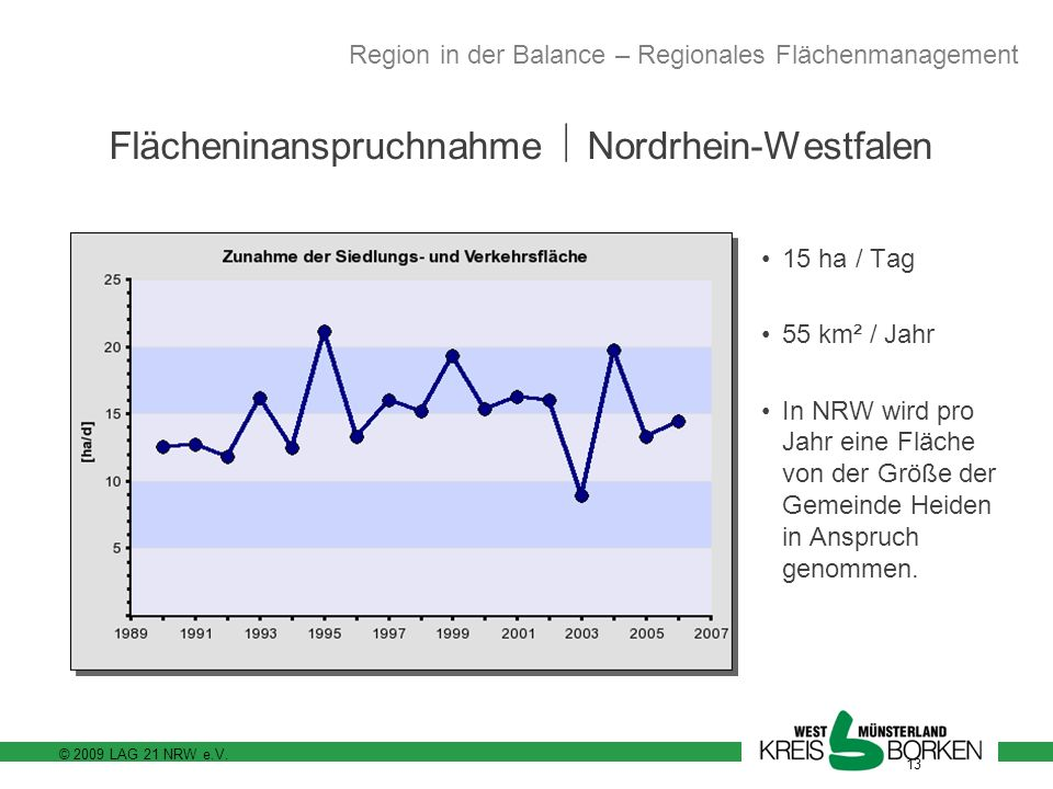 Flächeninanspruchnahme  Nordrhein-Westfalen