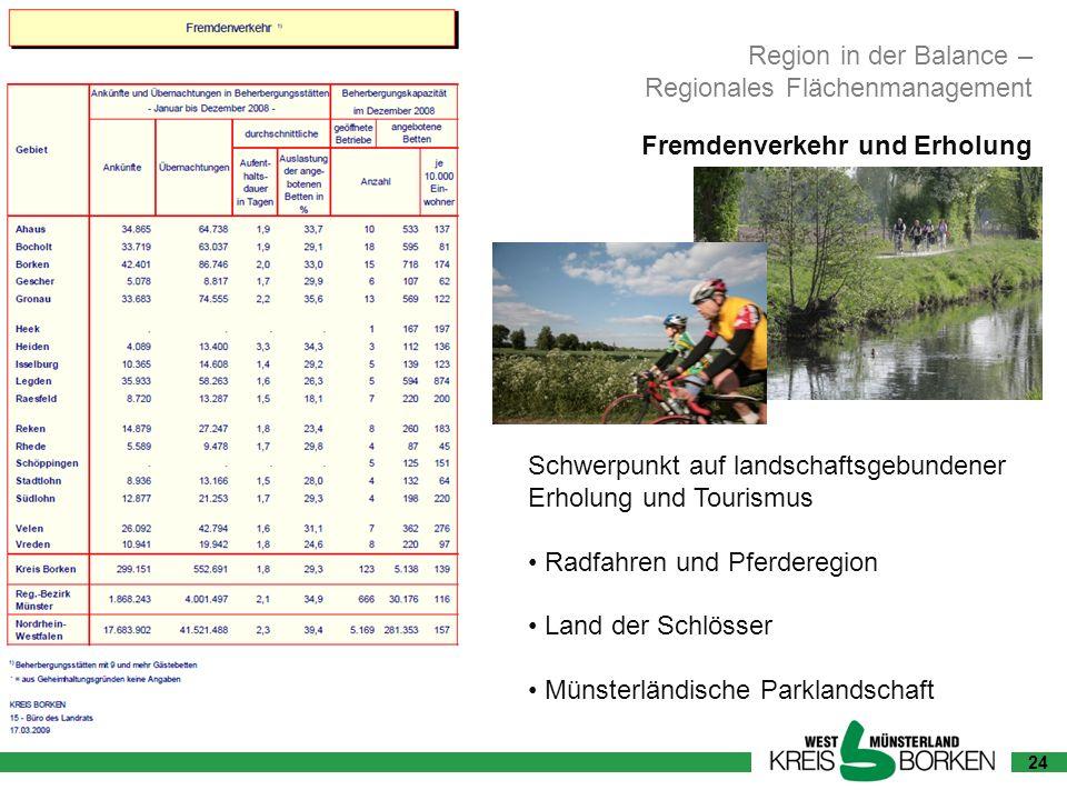 Regionales Flächenmanagement