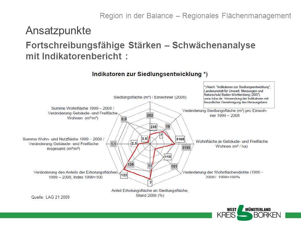 Region in der Balance – Regionales Flächenmanagement