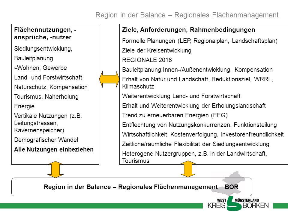 Region in der Balance – Regionales Flächenmanagement BOR
