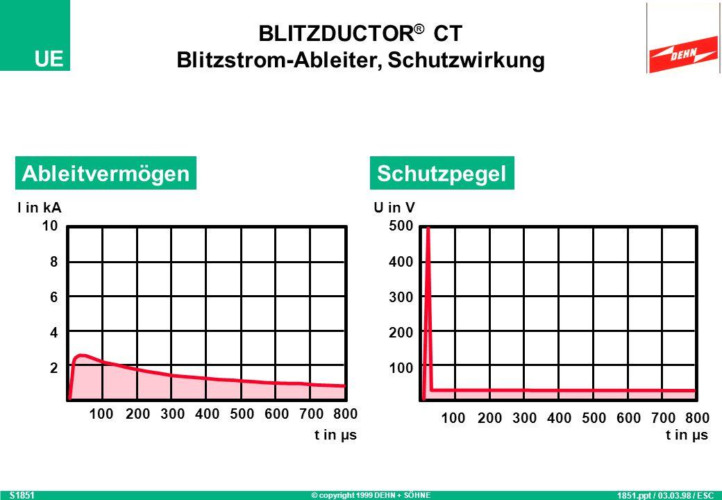 BLITZDUCTOR® CT Blitzstrom-Ableiter, Schutzwirkung