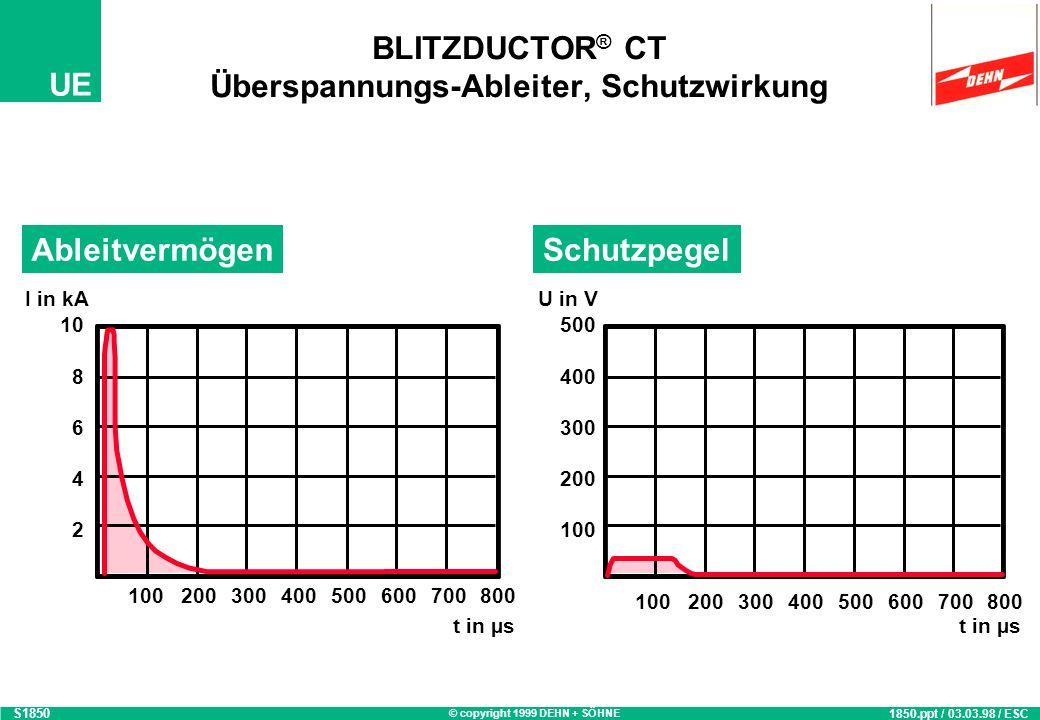 BLITZDUCTOR® CT Überspannungs-Ableiter, Schutzwirkung