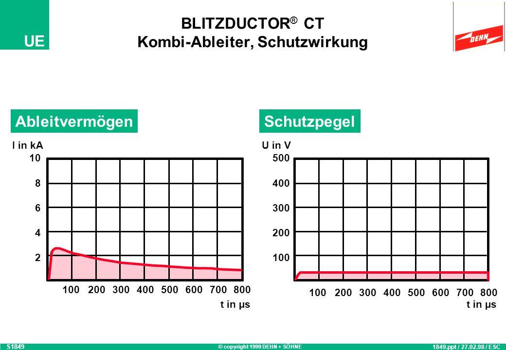BLITZDUCTOR® CT Kombi-Ableiter, Schutzwirkung