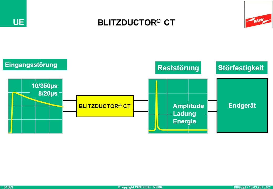 BLITZDUCTOR® CT Reststörung Störfestigkeit Eingangsstörung 10/350µs