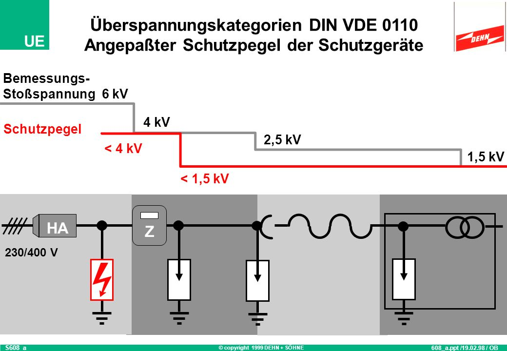 Überspannungskategorien DIN VDE 0110
