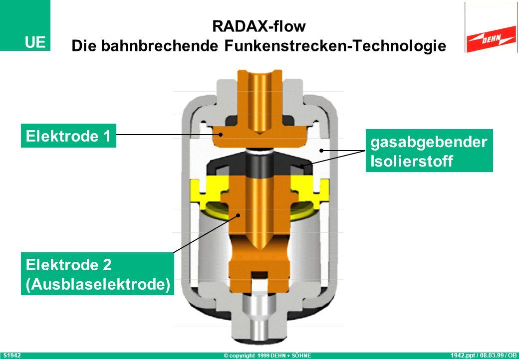 RADAX-flow Die bahnbrechende Funkenstrecken-Technologie