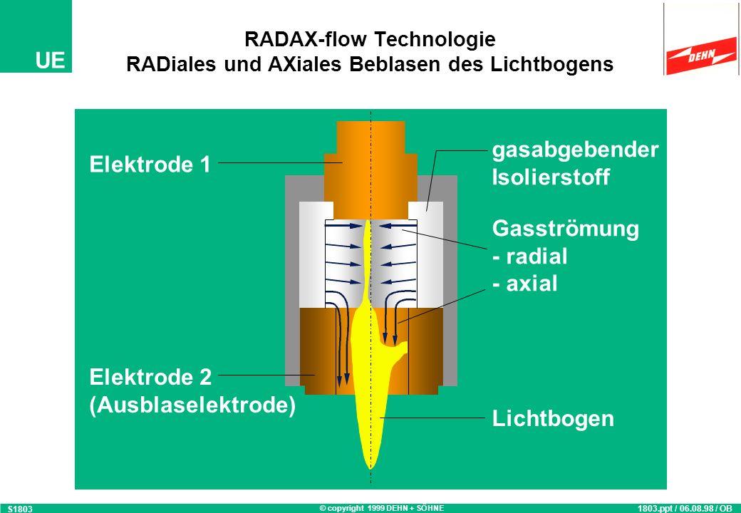 RADAX-flow Technologie RADiales und AXiales Beblasen des Lichtbogens