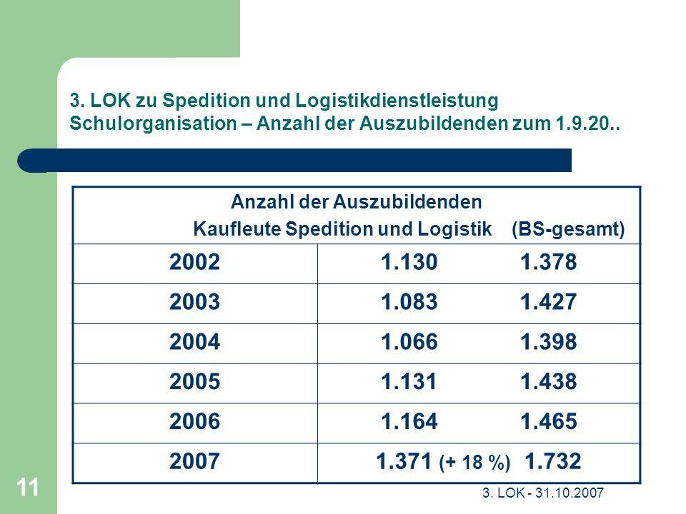 Anzahl der Auszubildenden Kaufleute Spedition und Logistik (BS-gesamt)