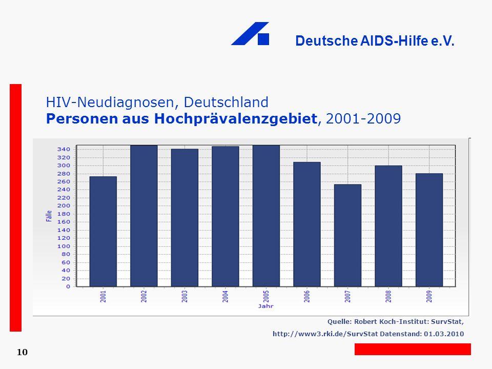HIV-Neudiagnosen, Deutschland Personen aus Hochprävalenzgebiet, 2001-2009