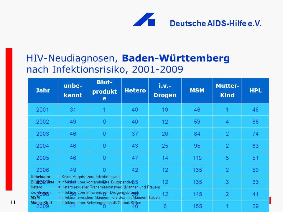 HIV-Neudiagnosen, Baden-Württemberg nach Infektionsrisiko, 2001-2009