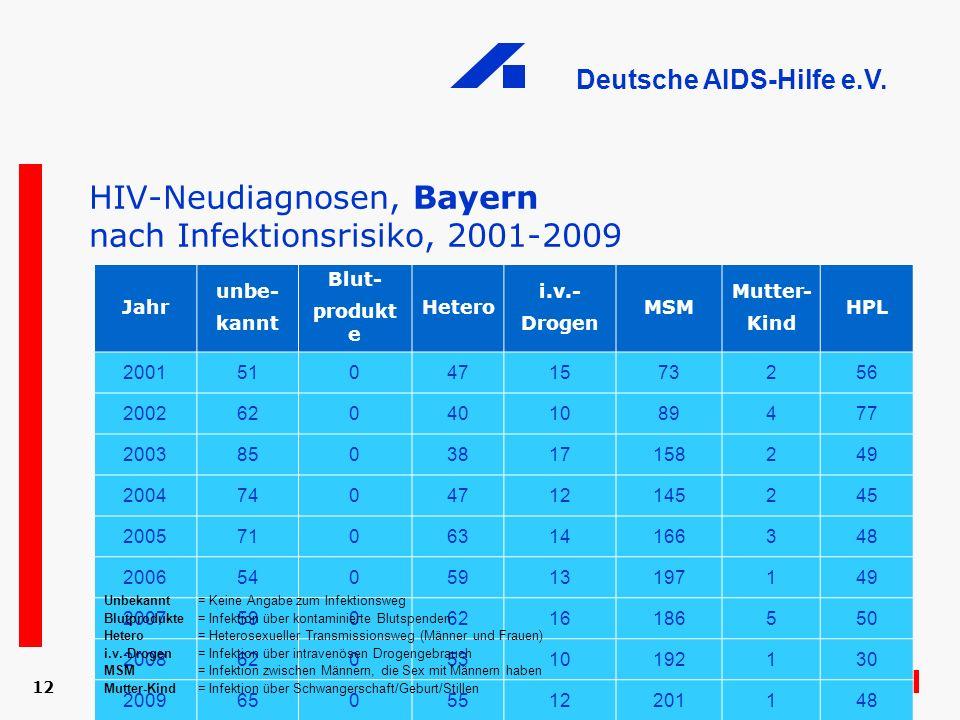 HIV-Neudiagnosen, Bayern nach Infektionsrisiko, 2001-2009