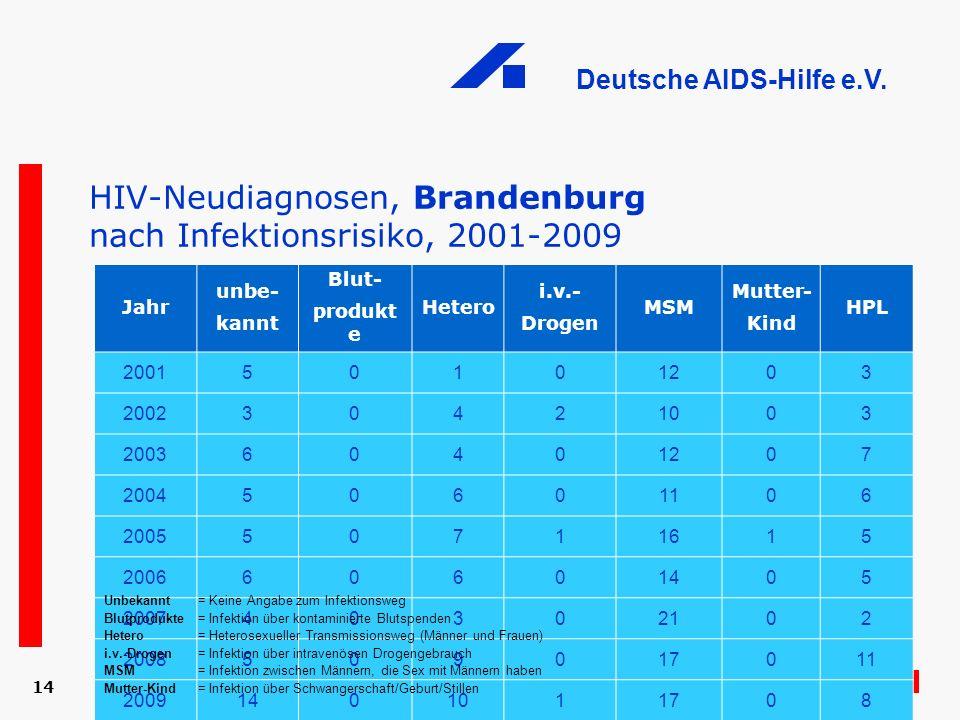 HIV-Neudiagnosen, Brandenburg nach Infektionsrisiko, 2001-2009