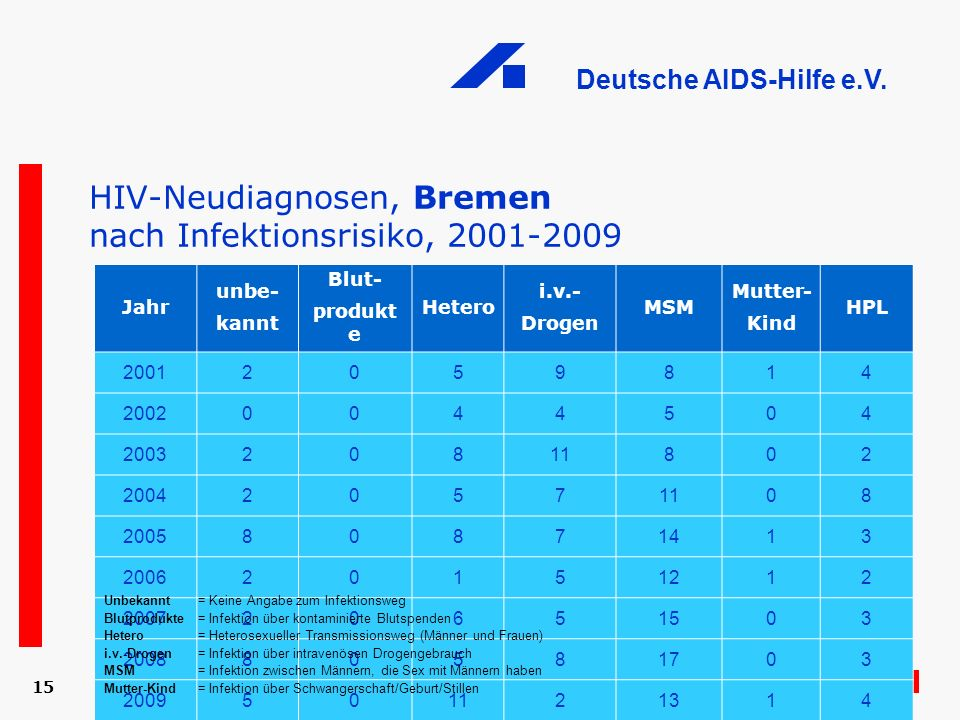 HIV-Neudiagnosen, Bremen nach Infektionsrisiko, 2001-2009