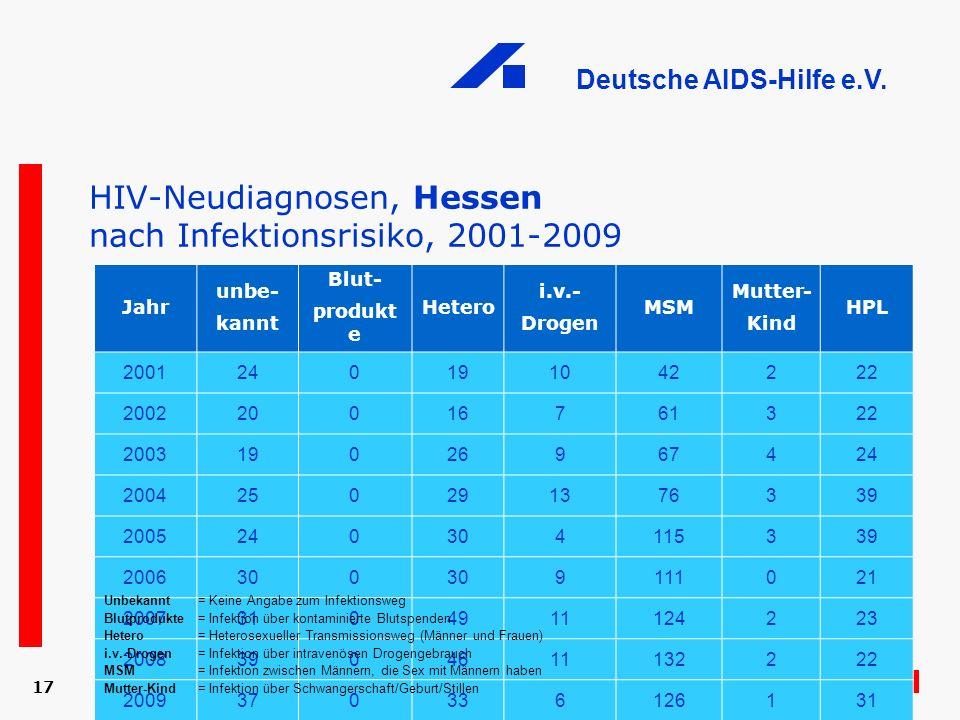 HIV-Neudiagnosen, Hessen nach Infektionsrisiko, 2001-2009