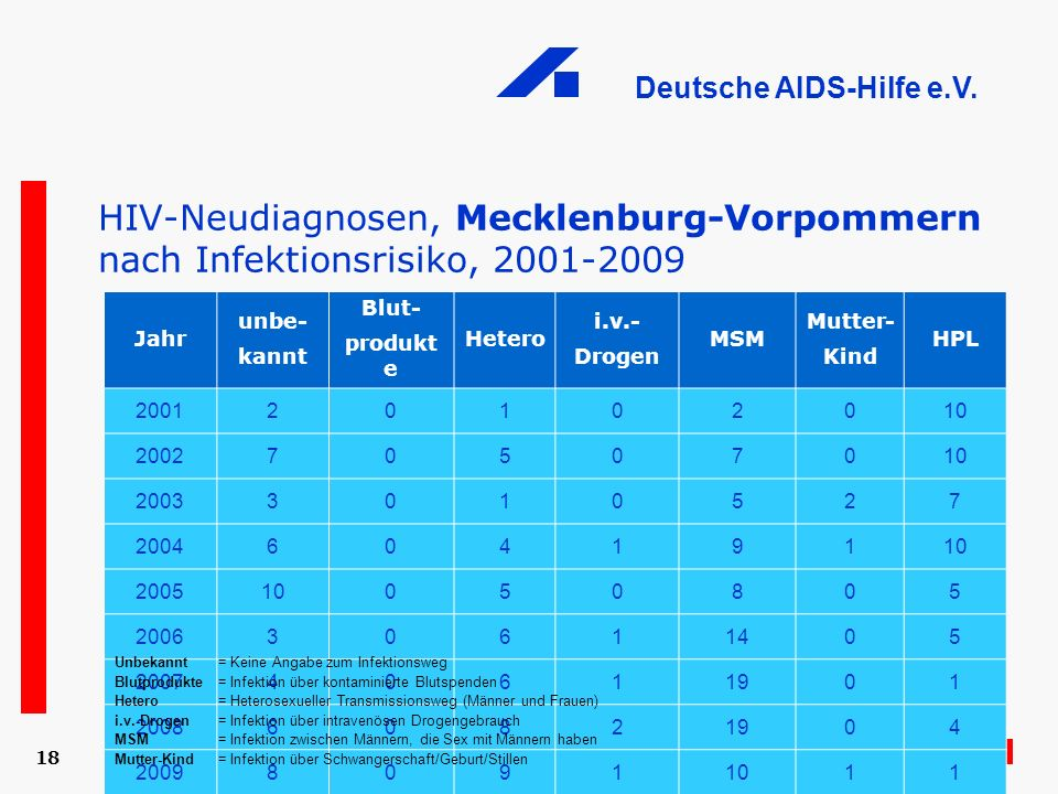 HIV-Neudiagnosen, Mecklenburg-Vorpommern nach Infektionsrisiko, 2001-2009