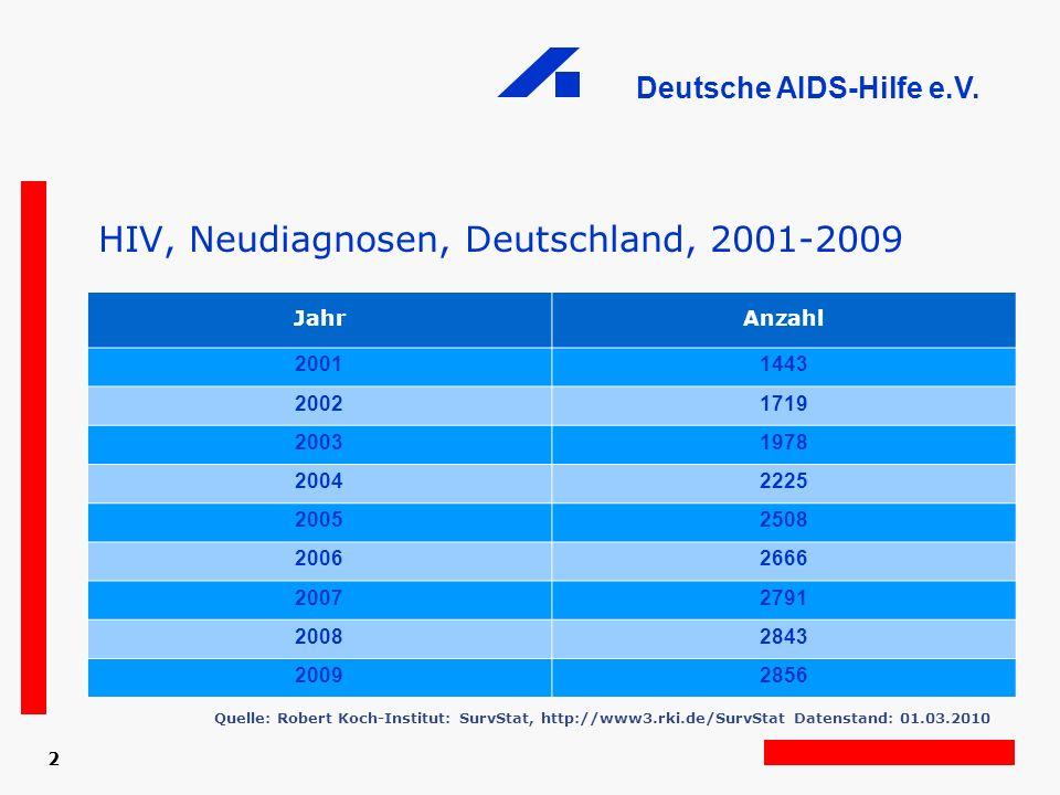 HIV, Neudiagnosen, Deutschland, 2001-2009