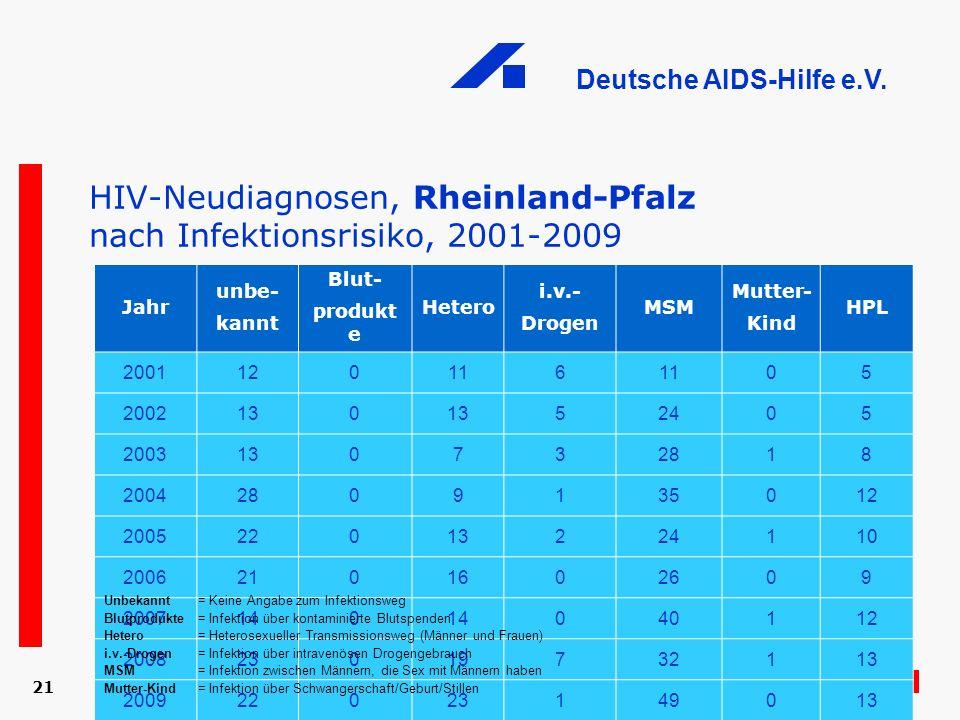 HIV-Neudiagnosen, Rheinland-Pfalz nach Infektionsrisiko, 2001-2009