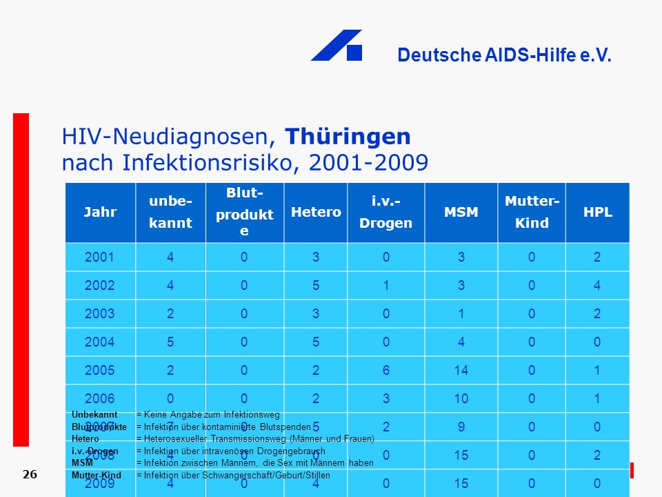 HIV-Neudiagnosen, Thüringen nach Infektionsrisiko, 2001-2009