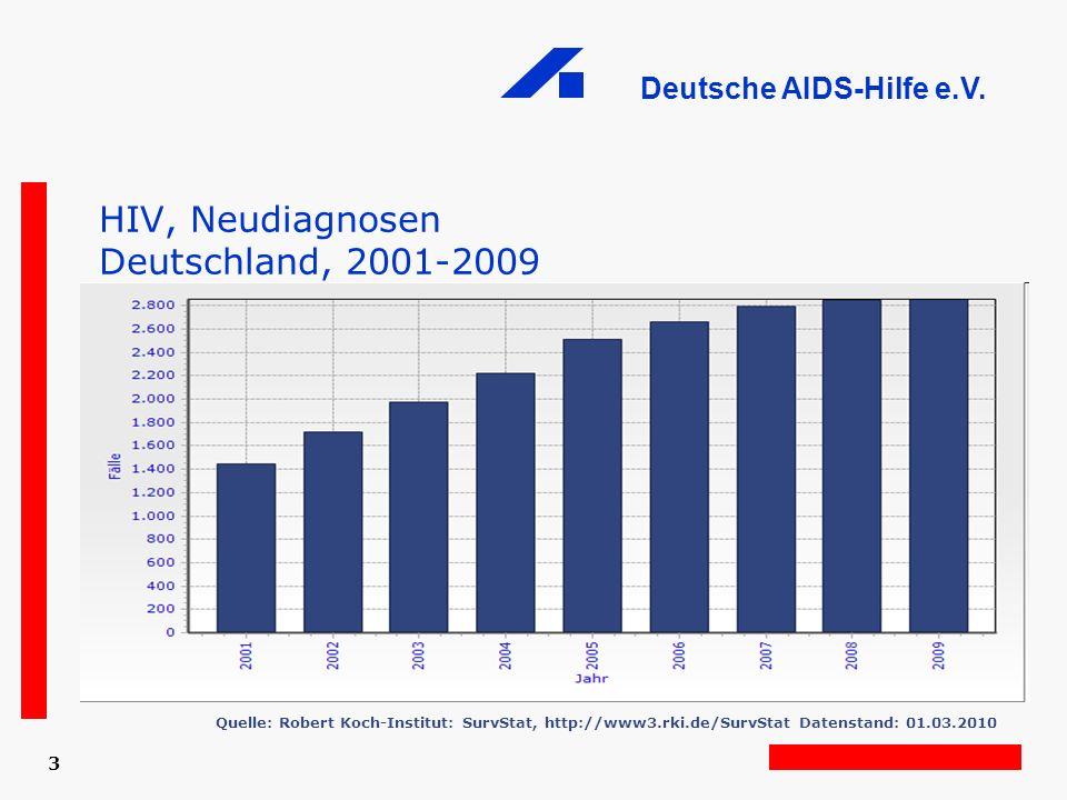 HIV, Neudiagnosen Deutschland, 2001-2009