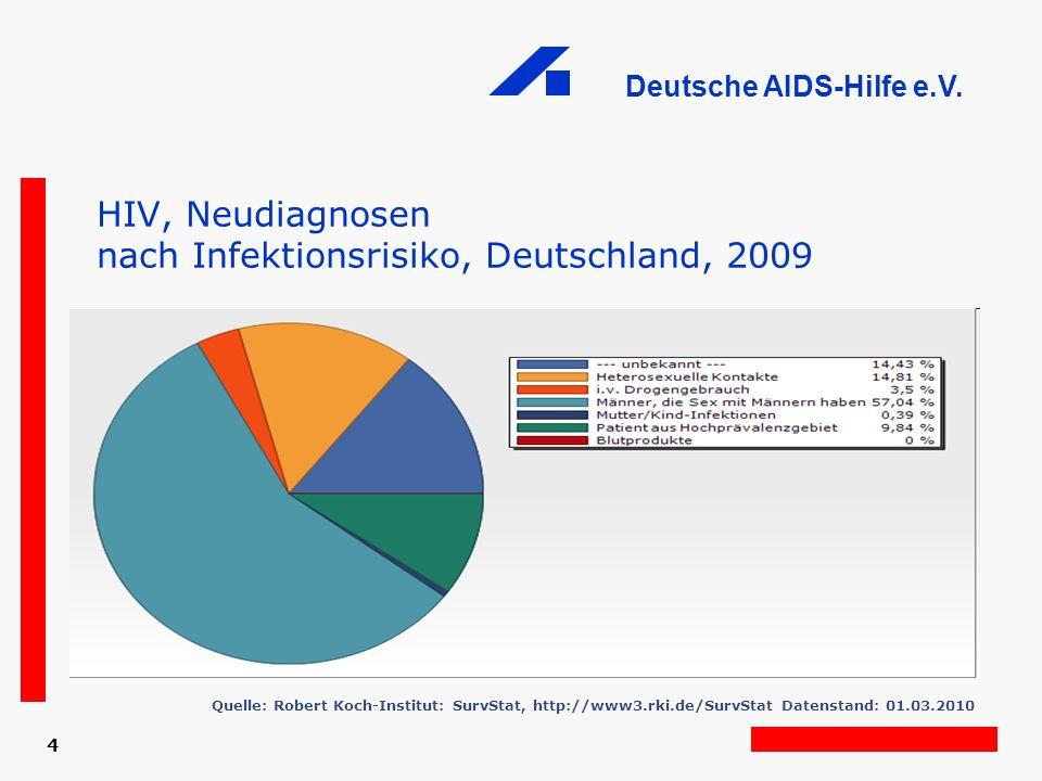 HIV, Neudiagnosen nach Infektionsrisiko, Deutschland, 2009