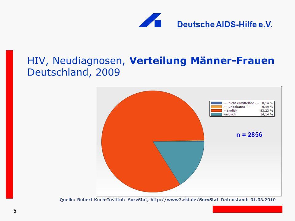 HIV, Neudiagnosen, Verteilung Männer-Frauen Deutschland, 2009